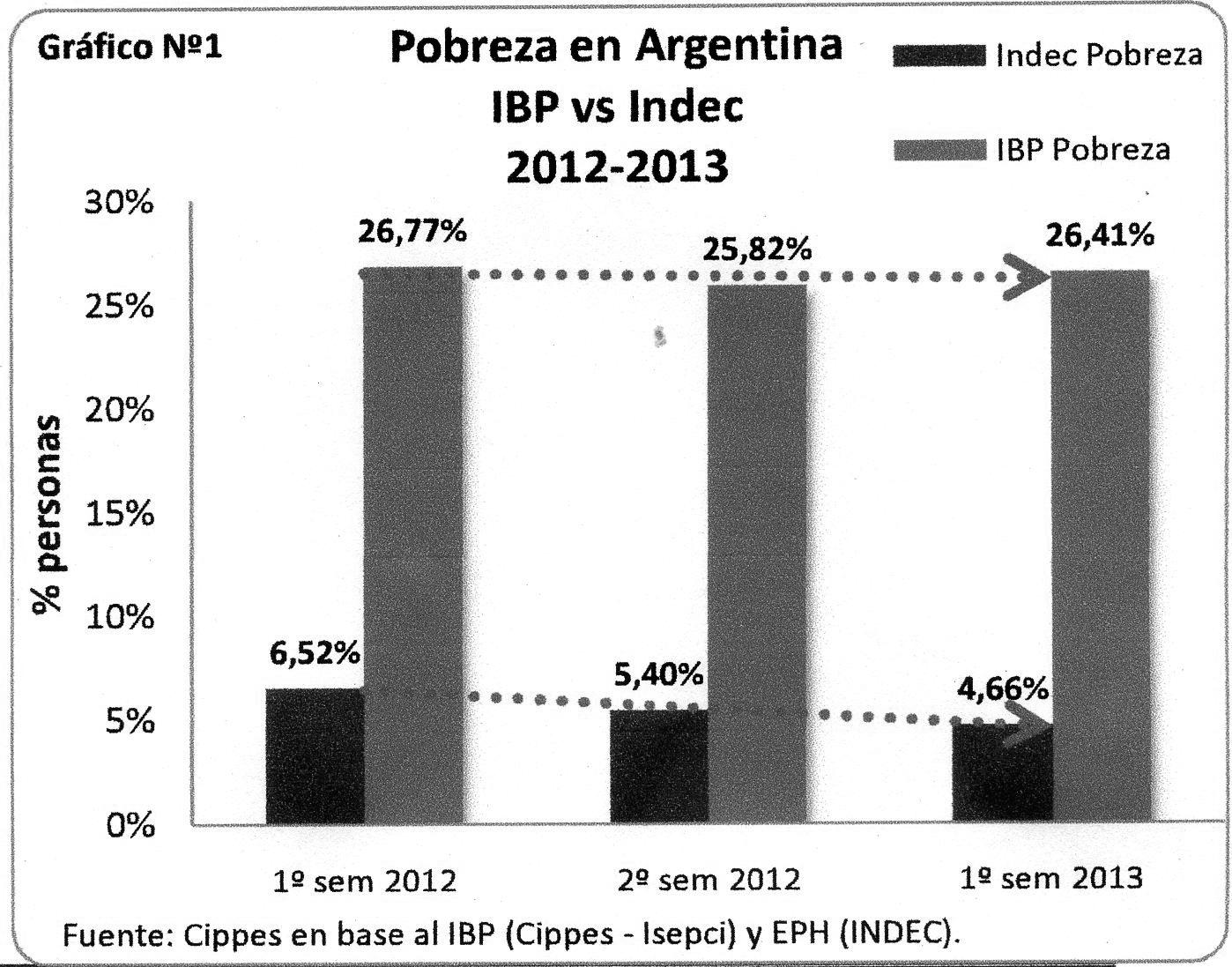 Los índices truchos K no tapan la pobreza e indigencia