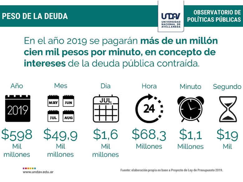 El Congreso votó el presupuesto de Macri y el FMI